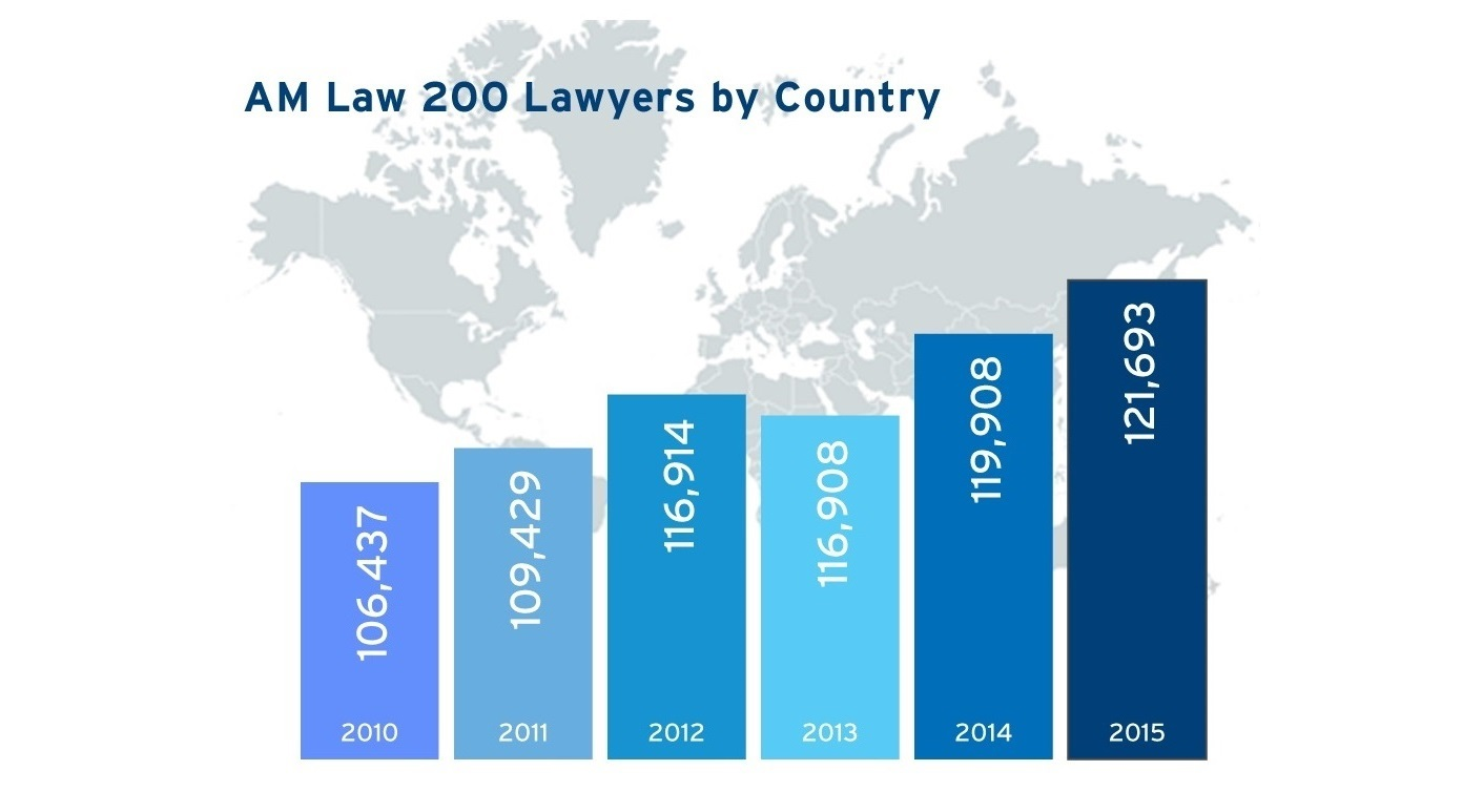 Am Law 200 Lawyers by Country infographic, years 2010 - 2015
